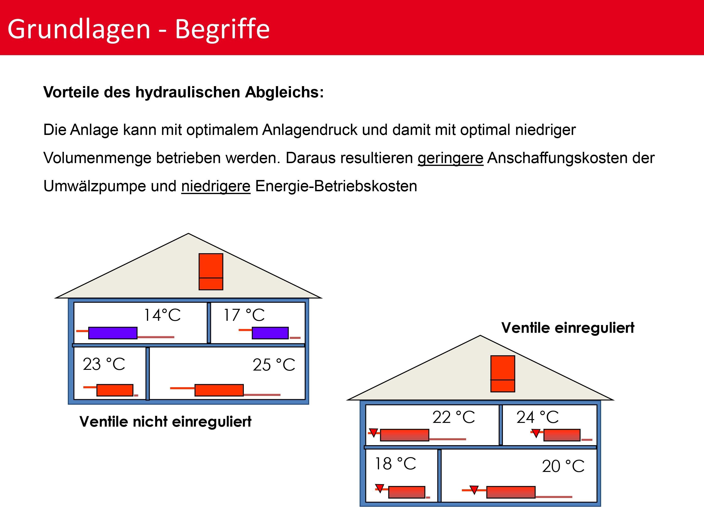 hydraulischer abgleich und heizkörper-thermostatventile